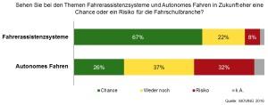Grafik Fahrerassistenzsysteme und autonomes Fahren Chanse und Risiko