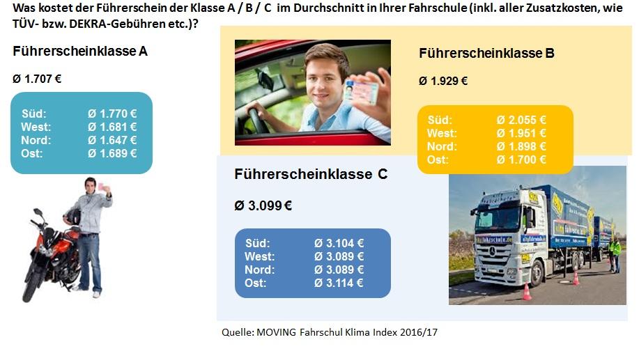 Preis Führerschein 2017