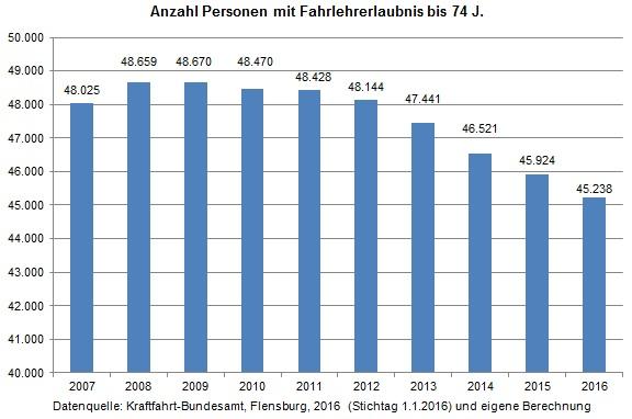 Tabelle Anzahl Personen Fahrlehrerlaubnis k2007-2016