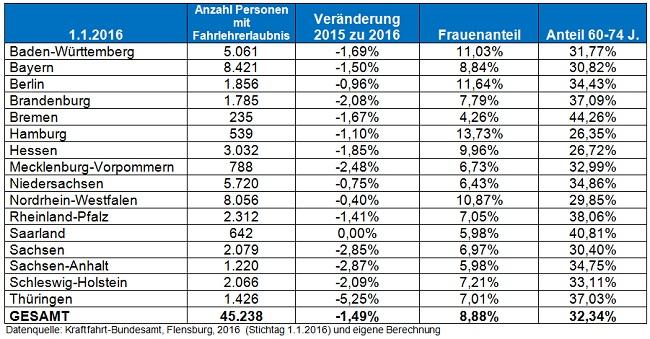 Tabelle Bundesländer 2016