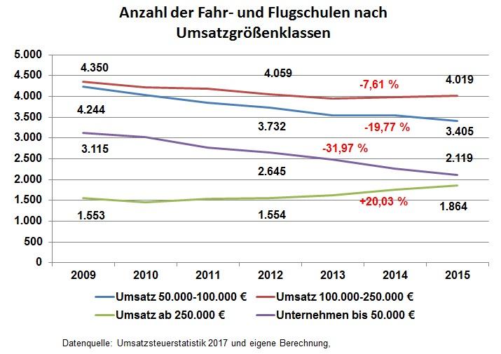 Anzahl der Fahr-und Flugschulen nach GKL