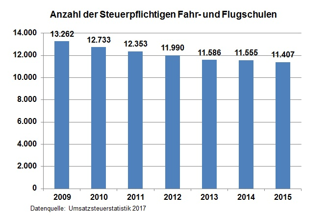 Anzahl der steuerpflichtigen Fahr-und Flugschulen